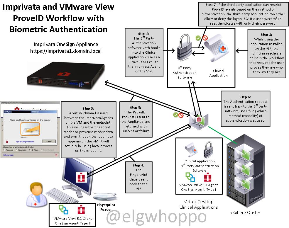 VMware View 5 1 and Imprivata Biometric ProveID workflows
