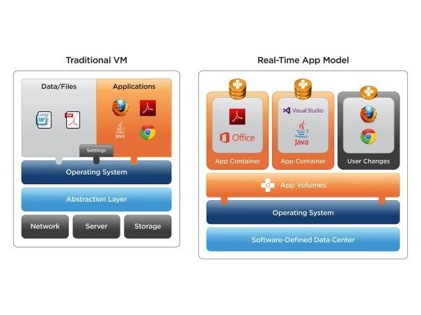 vmw-dgrm-app-volumes-overview-101