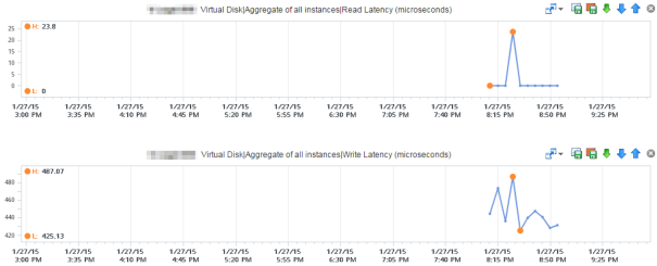 vRealize Operations Graph