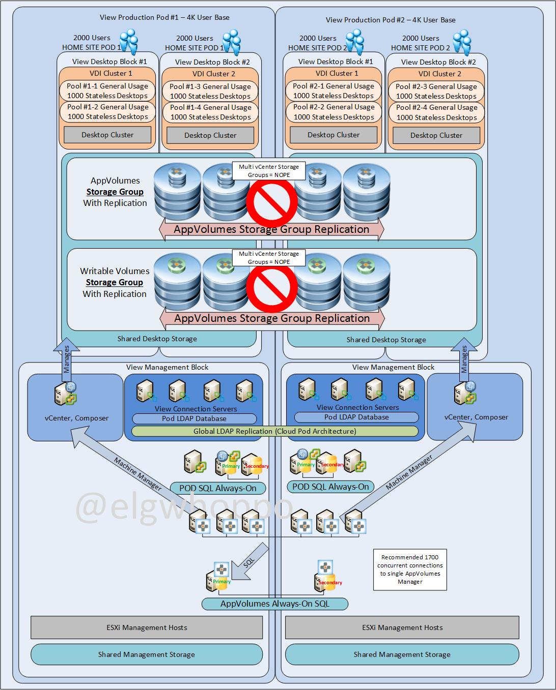 Appvolumes 29 near 0 rto multi datacenter design options option1a ccuart Choice Image