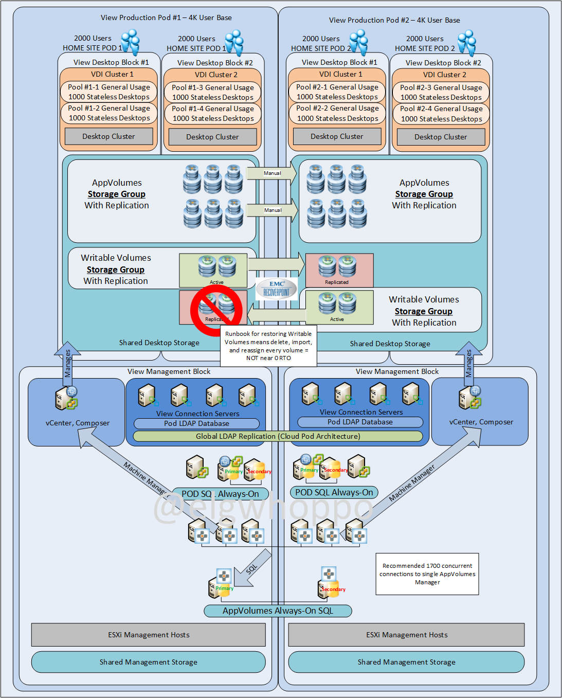 Appvolumes 29 near 0 rto multi datacenter design options from an appvolumes perspective it is the easiest to carry out as the writable volume luns can ccuart Choice Image