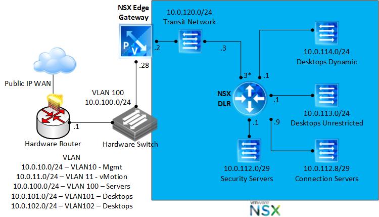 Horizon View and VMware NSX – Zero Trust Install   elgwhoppo's vNotebook